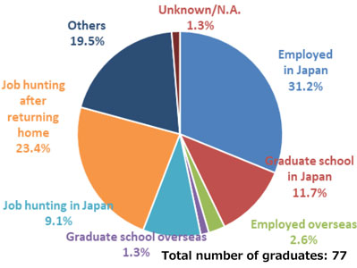 Careers After Graduation - Student Life - Yokohama National