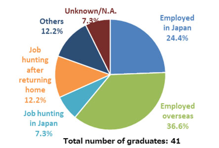 Careers After Graduation - Student Life - Yokohama National